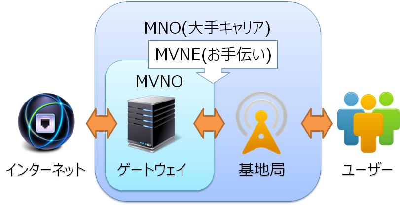 MNOとMVNE、MVNOの関係図