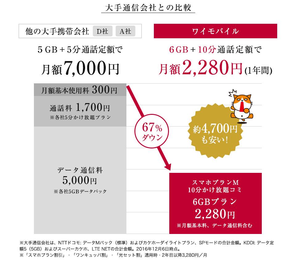 プラン y モバイル 料金