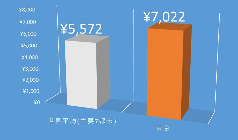 世界と日本のスマホ料金を比較したグラフ