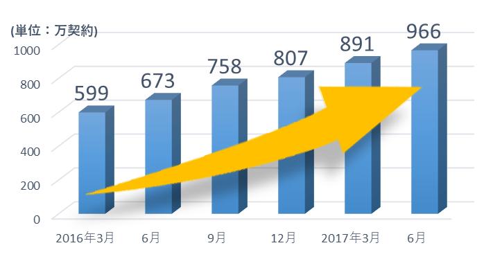 SIMカード型契約数(万単位)の推移